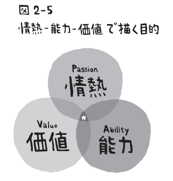 Passion-Ability-Value